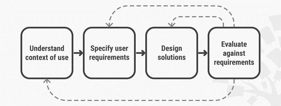 Basic user-centered design framework