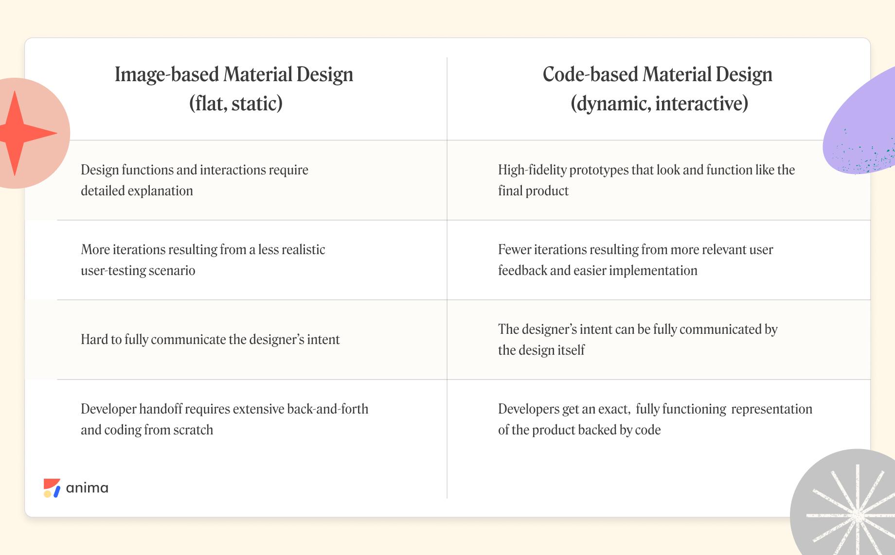 image-based vs. code-based Material Design Anima